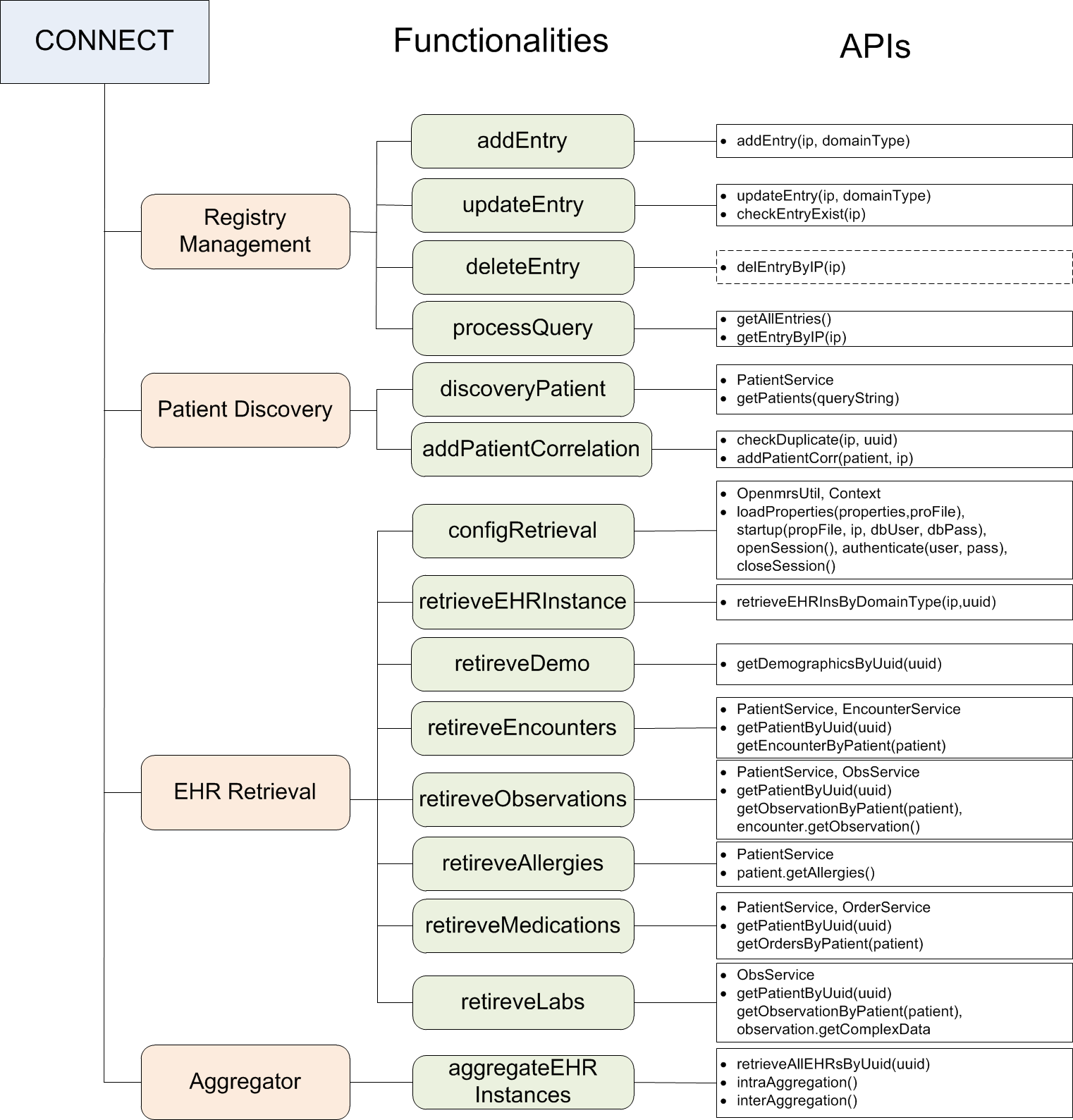 Figure 6.2: CONNECT Implementation Details APIs of CONNECT module are shown in Figure 6.2. Some of those APIs are implemented based OpenMRS APIs.