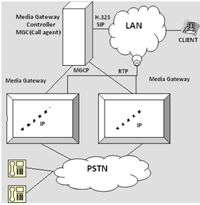 their control. MGCP does not define a mechanism for synchronizing call agents. MGCP is a master/slave protocol with a closely coupling between the MG (endpoint) and MGC (server). Fig.