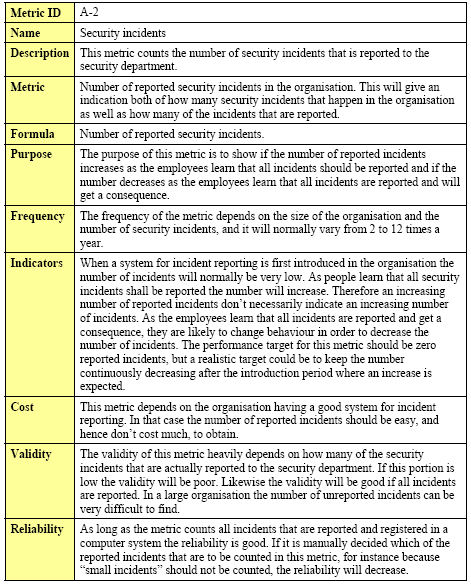 Table 4 Definition of awareness