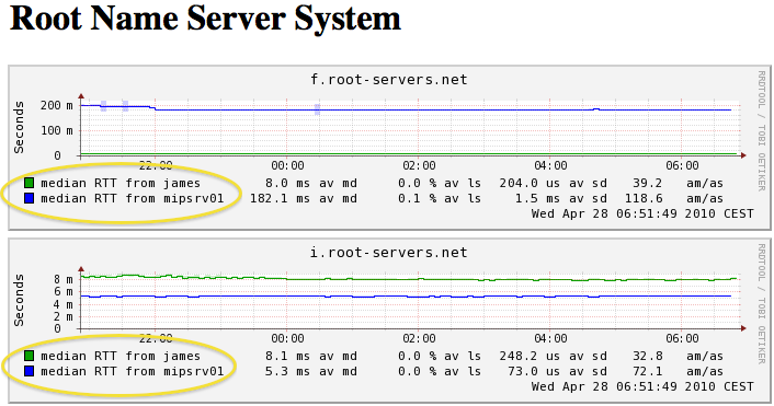 SmokePing config - Slaves Smokeping slave servers allow for multi-viewpoint monitoring and graphing of the same services, machines or links. Details here: http://oss.oetiker.