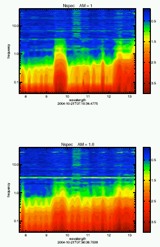 Figure 5: Power spectral analysis of TIMMI2 burst mode spectra at airmass 1 (top) followed by observations with airmass 1.6 (bottom). Courtesy of M. Sterzik.