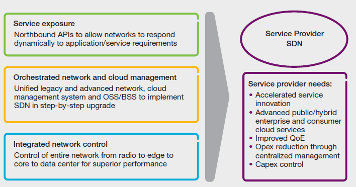 2. SDN Applications Service Provider -SDN Approach Source: SDN: the