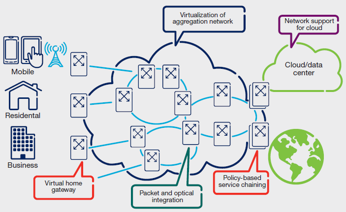 2. SDN Applications Service Provider SDN approach SDN SDN Source: SDN: