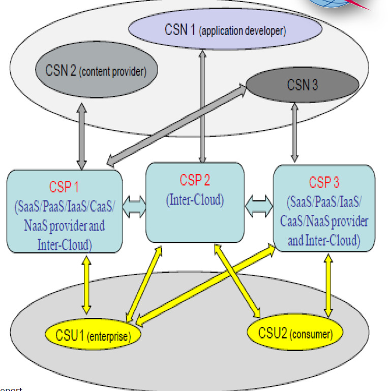 5. Other recent technologies - SDN approach Cloud Computing summary ITU-T position on
