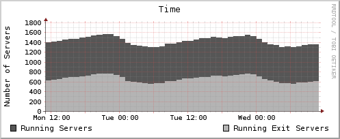 Fig. 4. Running Tor servers within 48 hours cosine) as the number of servers reaches a maximum and a minimum within a 24 period each day.