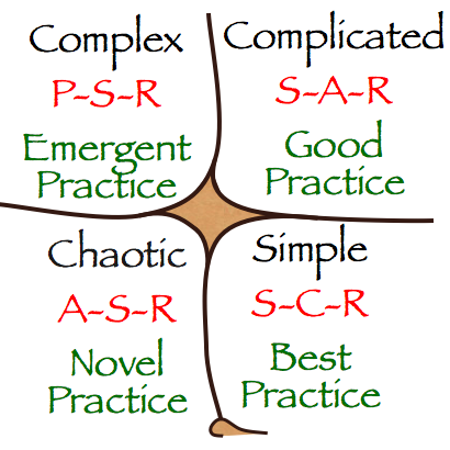Figure 4: Cynefin framework (Developed by David Snowden, www.cognitive-edge.