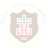 Taipei Medical University School of Healthcare Administration Master s Thesis Measuring the Current Patient Safety
