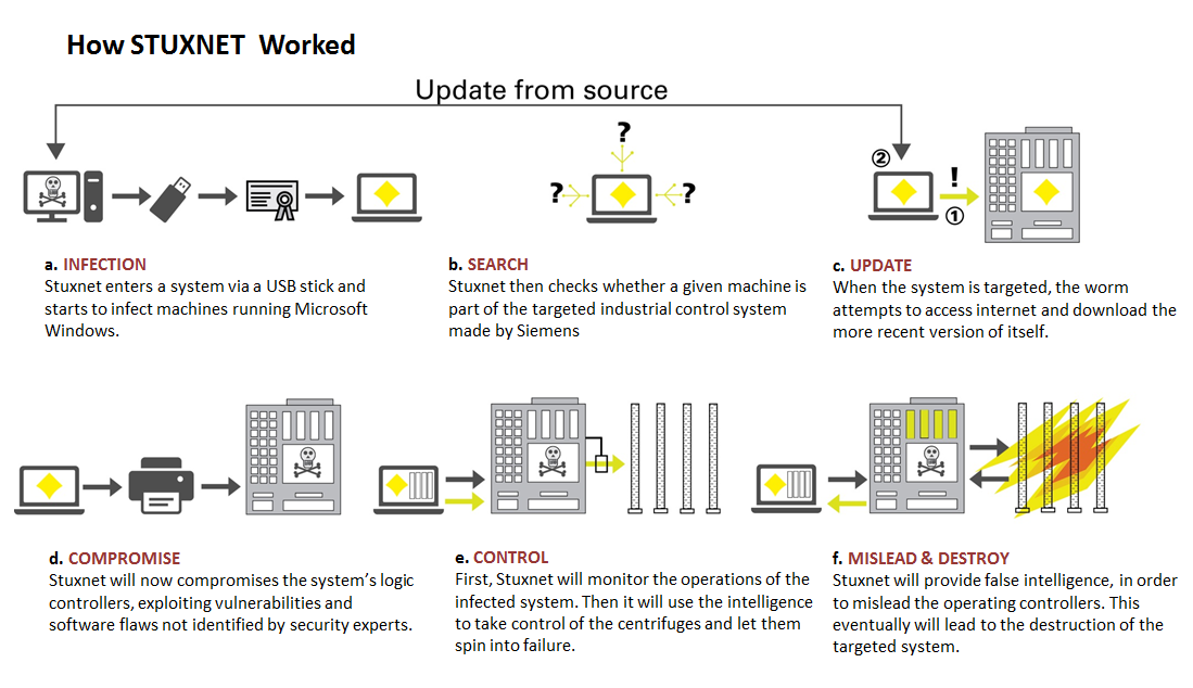 2. Background 2.1 Malware targeting the industry In July 2010, a new threat related to process control systems was discovered.