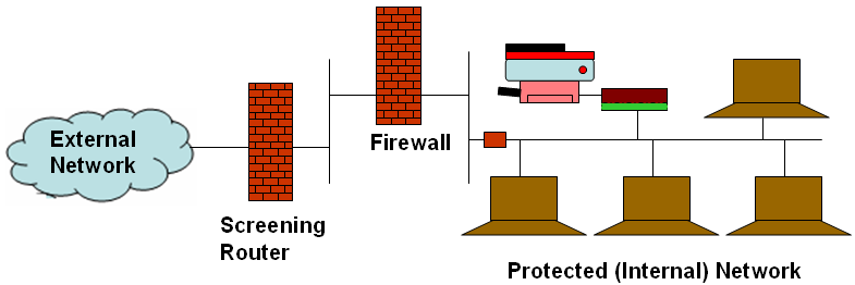 3.7.5 What Firewalls Can and Cannot Block A firewall can be held responsible if and only if it is the only means for traffic to leave or enter the inside network being protected.