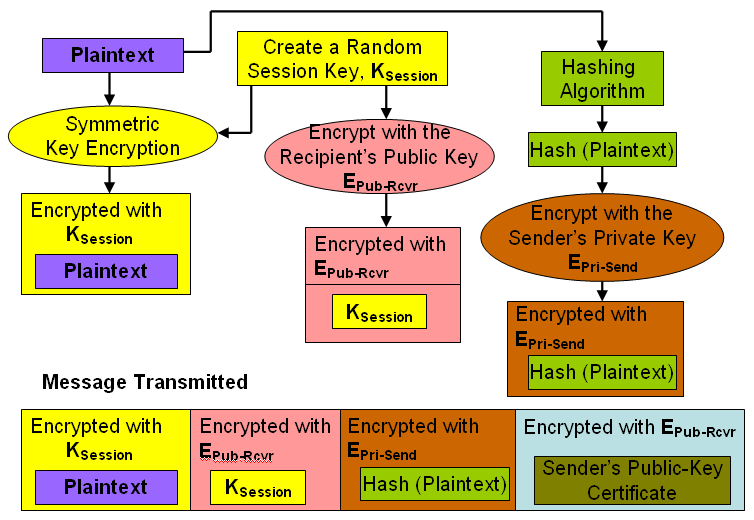 The payload portion of the e-mail contains the encrypted version of the sender s public key certificate and the encrypted version of the original e-mail header and the e-mail message.