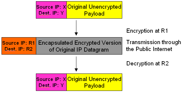 Encryption applied between two application programs running at the end hosts of a communication is called end-to-end encryption [6].