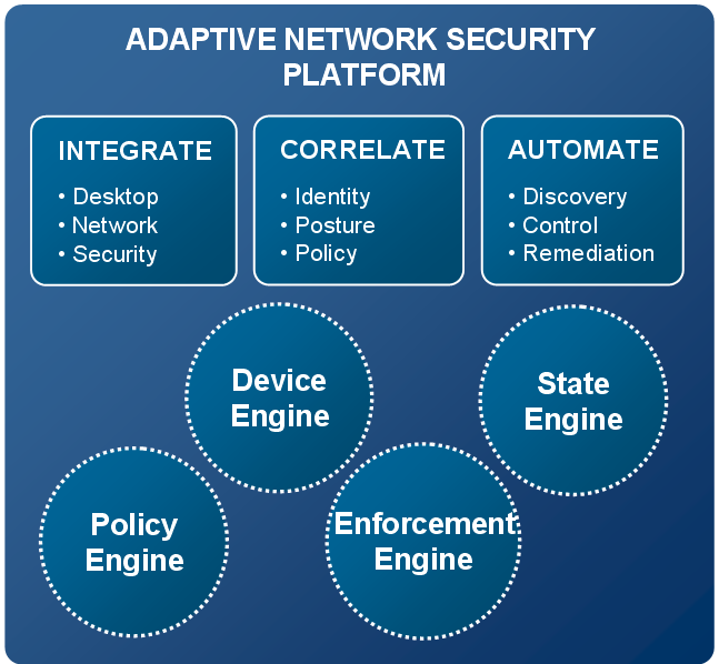 ADAPTIVE NETWORK SECURITY Adaptive Network Security (ANS) is a strategy for integrating various security solutions in place today from the desktop (endpoint) to network and security infrastructure