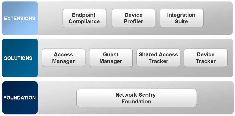 BRADFORD NETWORK SENTRY FAMILY Bradford s Network Sentry family is an Adaptive Network Security platform that leverages existing network and security infrastructure investments to deliver extensive