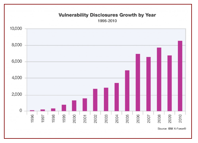 11 Figure 2 Vulnerability disclosures growth by year Source: IBM X-Force 18 By contrast, data from criminal justice statistics, compiled in to the European Sourcebook of Criminal Justice Statistics,