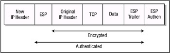 Figure 6.4: AH in tunnel mode. When ESP is used in tunnel mode, the original IP header is protected because the entire original IP packet is encrypted.