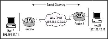 To understand how Tunnel EndPoint Discovery works, I will use Figure 6.9 as an example for the rest of this discussion. In Figure 6.