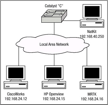 Figure B.1: Catalyst switch using IP permit lists. Configuring AAA Support Cisco Catalyst switches support the use of the AAA architecture that was discussed in Chapter 2.