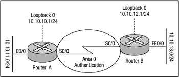 Configuring OSPF Authentication Open Shortest Path First (OSPF) supports two forms of authentication: plain text and MD5.