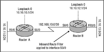 Configuring Route Filters Route filters work by regulating what networks a router will advertise out of an interface to another router or what networks a router will accept on an interface from