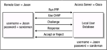 Figure 2.2: Three way CHAP authentication. The following list explains the CHAP authentication process: 1.