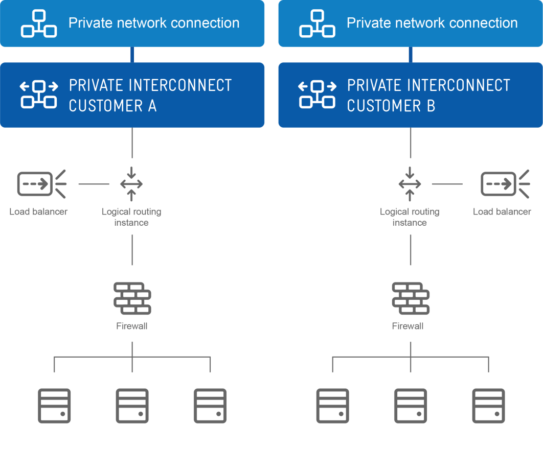 PRIVATE NETWORK Our private network allows you to access virtual servers in your private network, via a private interconnect, through a private network connection.