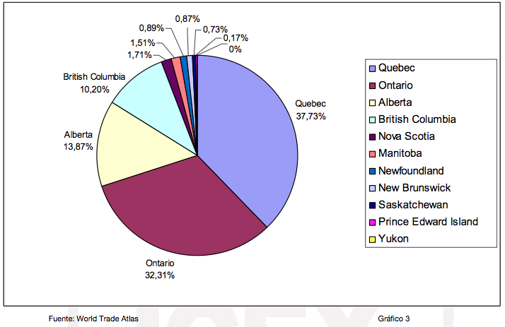 Distribution of imported Spanish wines per region in Canada.