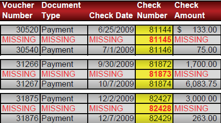 Missing Checks Tools: