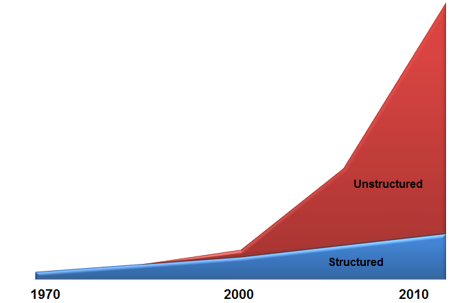 Growth of Unstructured Data Explosion of text data + Rapid growth in storage capacity + Over