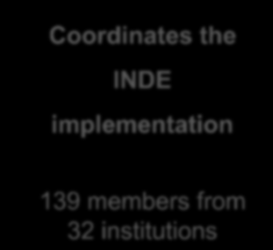 GI Institutional Arrangement in Brazil for INDE CONCAR (Superior