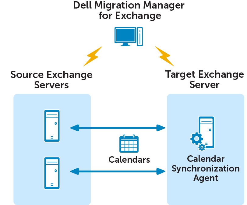 While setting up a legacy calendar synchronization job, you are prompted to install the Calendar Synchronization Agent on either the source or target Exchange server.