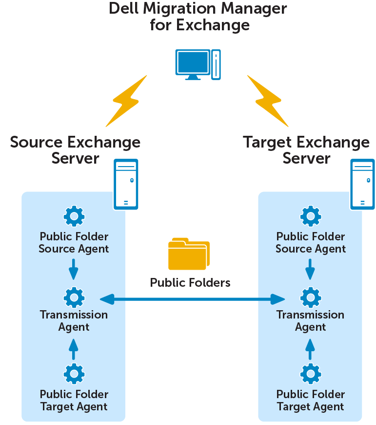 Because Migration Manager for Exchange can synchronize public folders in both directions, each server can be both a source and target for data at the same time.
