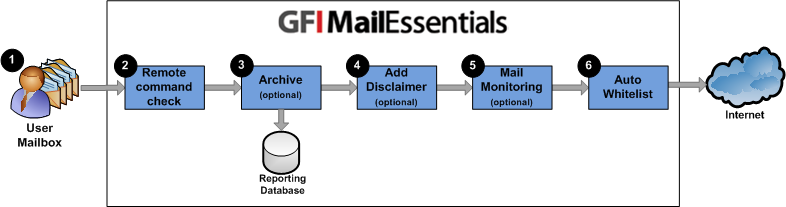 7.2 Outbound mail filtering Outbound mail filtering is the process through which email sent by users within a company is processed before it is sent out.