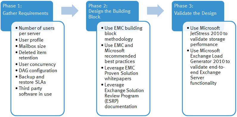 Figure 4. Phases in Exchange building block design The sections that follow present examples of designing an Exchange Server 2010 building block on EMC storage by using a three-phase approach.