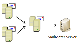 3.5 MailMeter Deployment Flexibility Single Server - MailMeter with SQL Server and Archive Volumes Most small installations (<250 mailboxes) can easily accommodate everything on a single server.