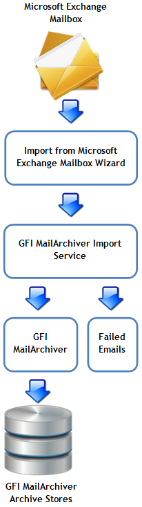 The process of adding email from Microsoft Exchange Mailboxes to GFI MailArchiver involves the following procedure: 1.
