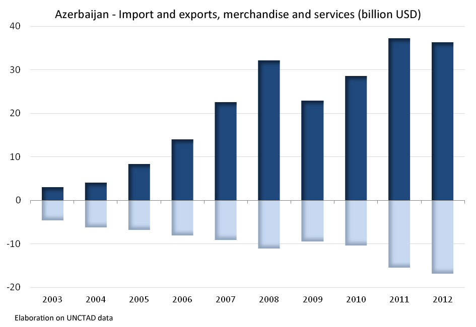 ISPI203 export revenues and a switch from a trade balance deficit of 2 billion dollars in 2003 to massive trade balance surplus of 20 billion dollars in 202.
