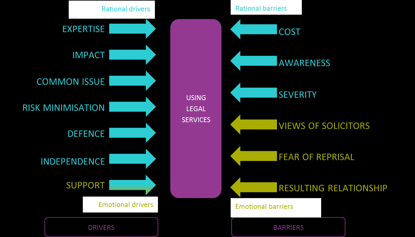 DRIVERS AND BARRIERS TO USING LEGAL SERVICES While we can segment legal problems into the decision making routes, in practice there are many factors affecting the likely engagement with legal