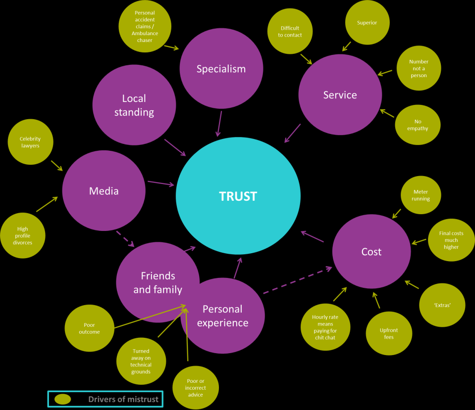 Figure 10: Drivers of mistrust Legal Services Board