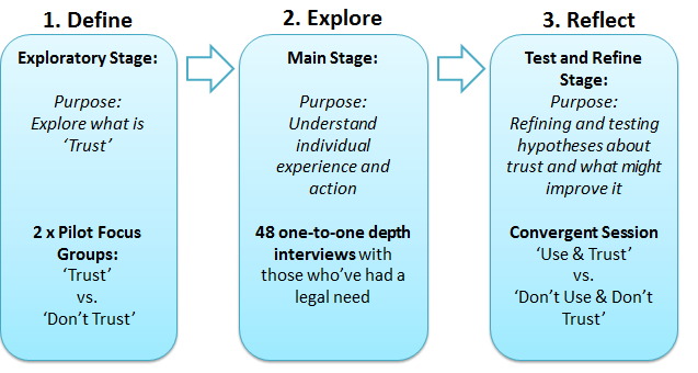 METHODOLOGY To ensure full exploration of all research objectives, an iterative three staged approach was used, which can be summarised as Define, Explore, and Reflect Figure 3: Overview of