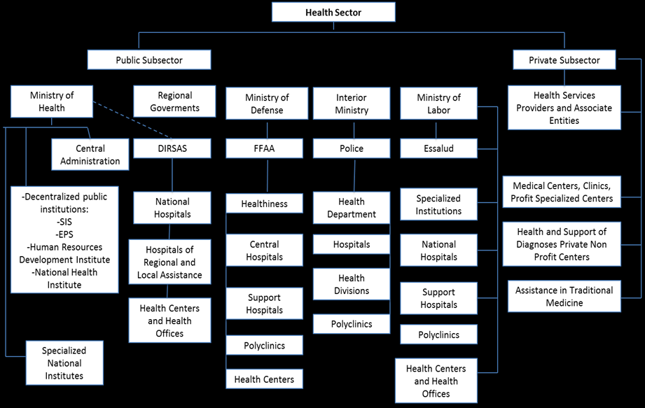 Figure 2: Organization of the Peruvian Health Sector Source: MINSA. Own elaboration. Universal insurance faces several challenges concerning insurers.