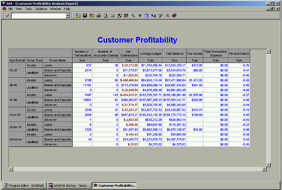 The 10 letter solution for finance integrates data sources so that customer relationships can be examined fully.