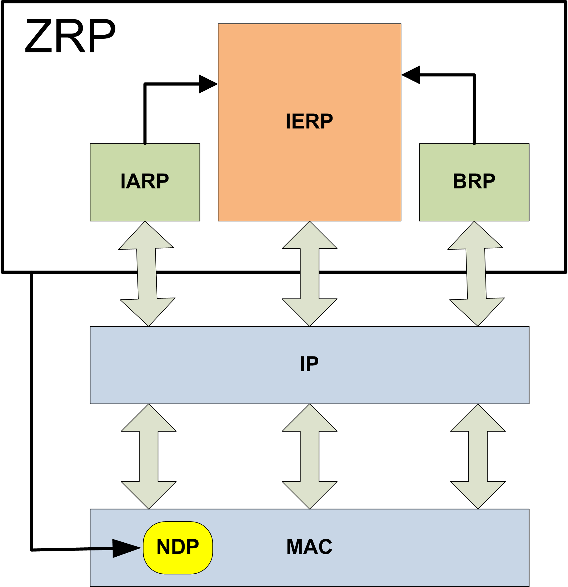 2.6 Choice of a Protocol 18 Figure 2.2: ZRP, structure scalable Disadvantages are: require an implementation of two routing protocol too complex to be optimized and set up quickly 2.