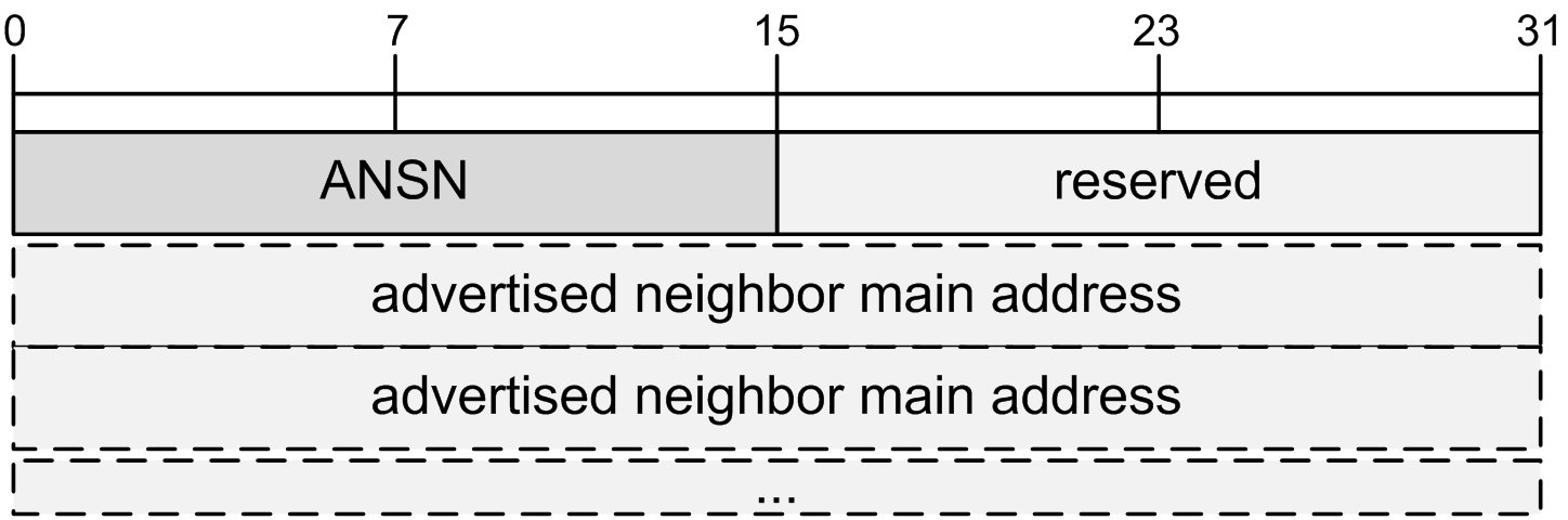 3.2.2 Messages 30 Figure 3.6: TC message TC messages. Routes are constructed through advertised links and links with neighbors.