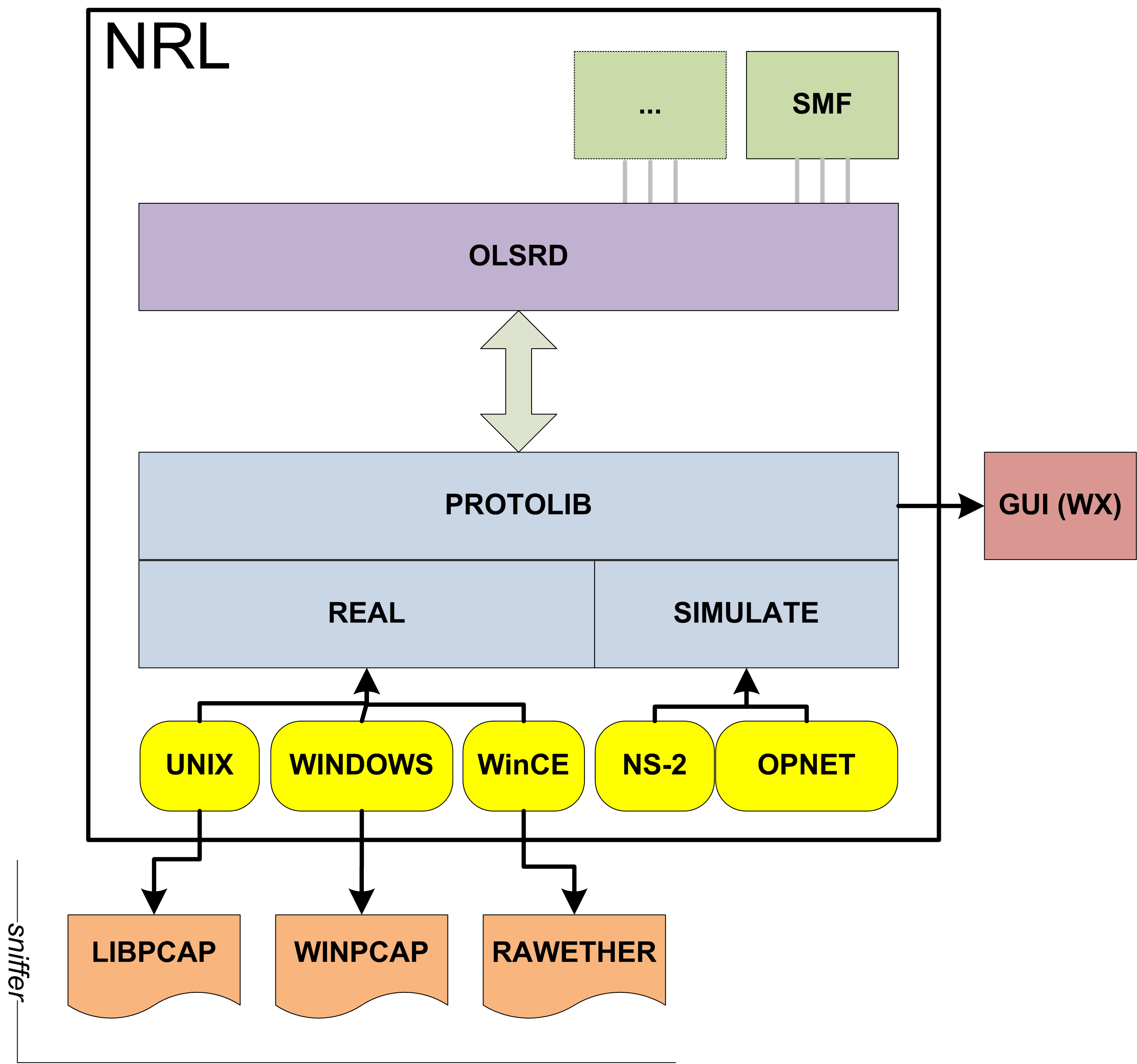 4.2 ProtoLib 54 On top of the NRLOLSRD demon many projects can be plugged-in, such as the Simple Multicast Forwarding (SMF) that provides the multicast extension to the OLSR protocol.