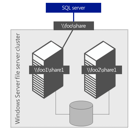 Figure 5: A SQL Server database using a scale-out share for user database files If the active SMB session is lost because of a node hardware failure, the SQL Server SMB session gets moved to any