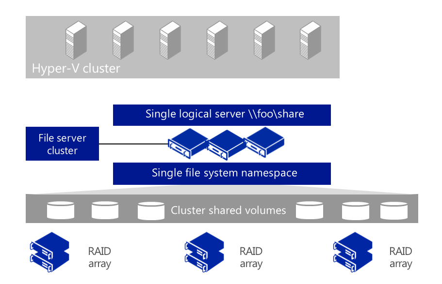 instances and Hyper-V high-availability virtual machines without disruption of service. The use of RDMA gives the network path up to 40 Gbps or higher throughput, depending on the NICs used.