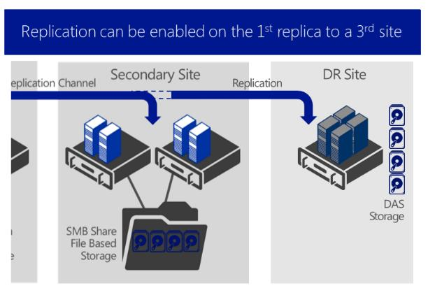 Hyper-V Replica Windows Server 2012 introduced Hyper-V Replica as a built-in feature that provides asynchronous replication of virtual machines for the purposes of business continuity and disaster