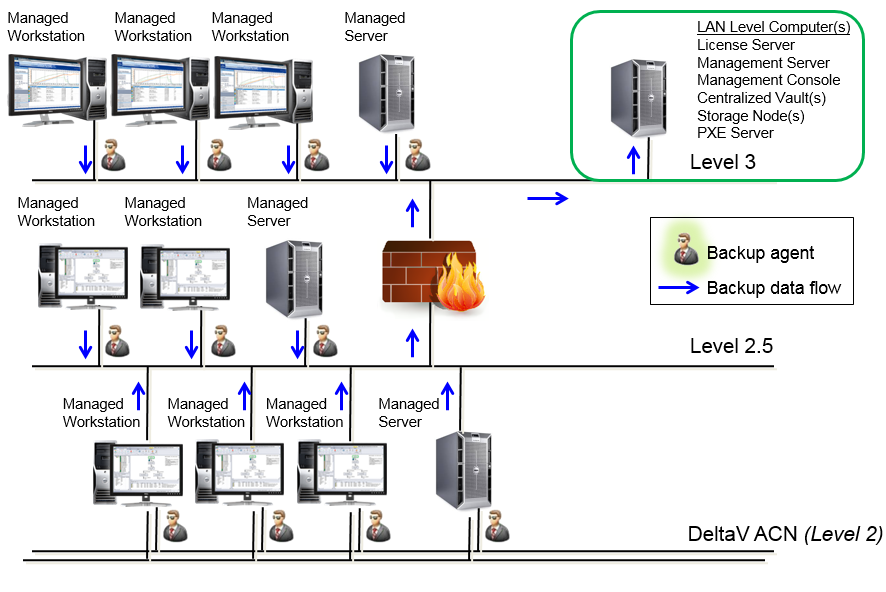 Figure 3. Backup and Recovery with Management Server located on a Level 3 plant network. A single License Server can be used to manage the licensing of all the backup agents.