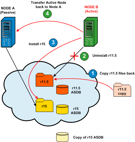Deploy CA ARCserve Backup Server on NEC Cluster On Node B: The following diagram provides a graphic overview of the initial tasks being performed for Node B during this upgrade procedure. 1.