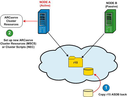Deploy CA ARCserve Backup Server on NEC Cluster On Node A: The following diagram provides a graphic overview of the final tasks being performed for Node A during this upgrade procedure. 1.